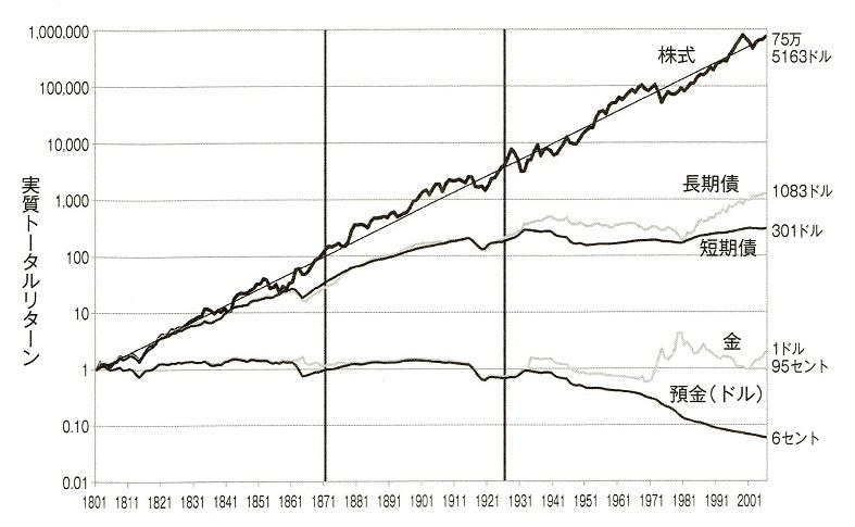シーゲル株式投資の図 200年投資したらいくらになるか