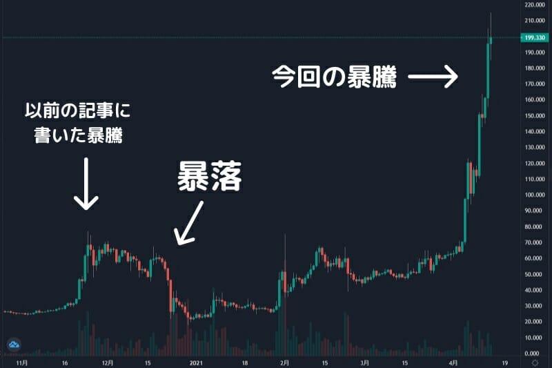 暴騰と暴落を繰り返す仮想通貨チャート