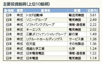 三井住友日本株インデックスファンドの主要投資銘柄