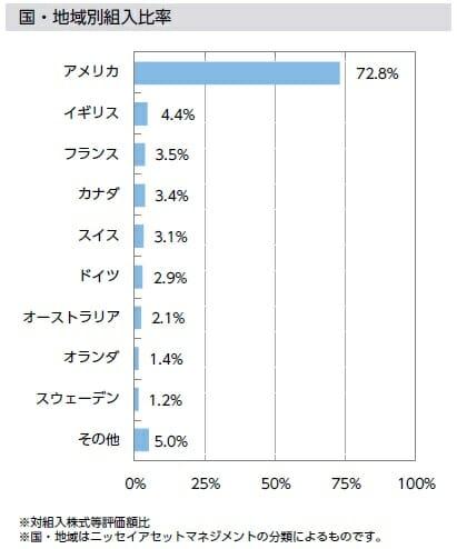 外国株式インデックスファンドの国別組入比率