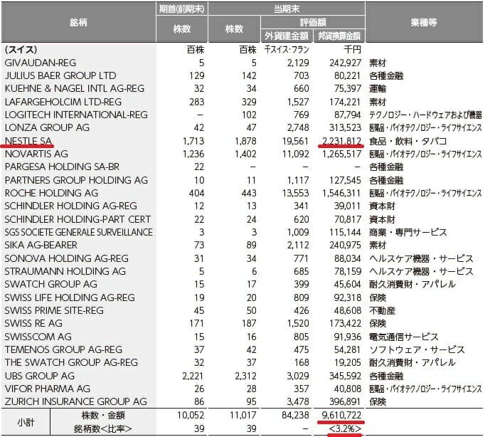 外国株式インデックスファンドのスイス投資銘柄