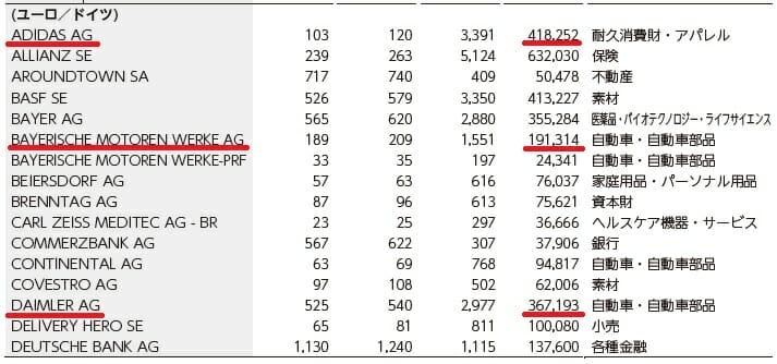 外国株式インデックスファンドのドイツ投資銘柄
